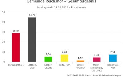 Die Ergebnisse der Landtagswahl 2017 in der Gemeinde Reichshof